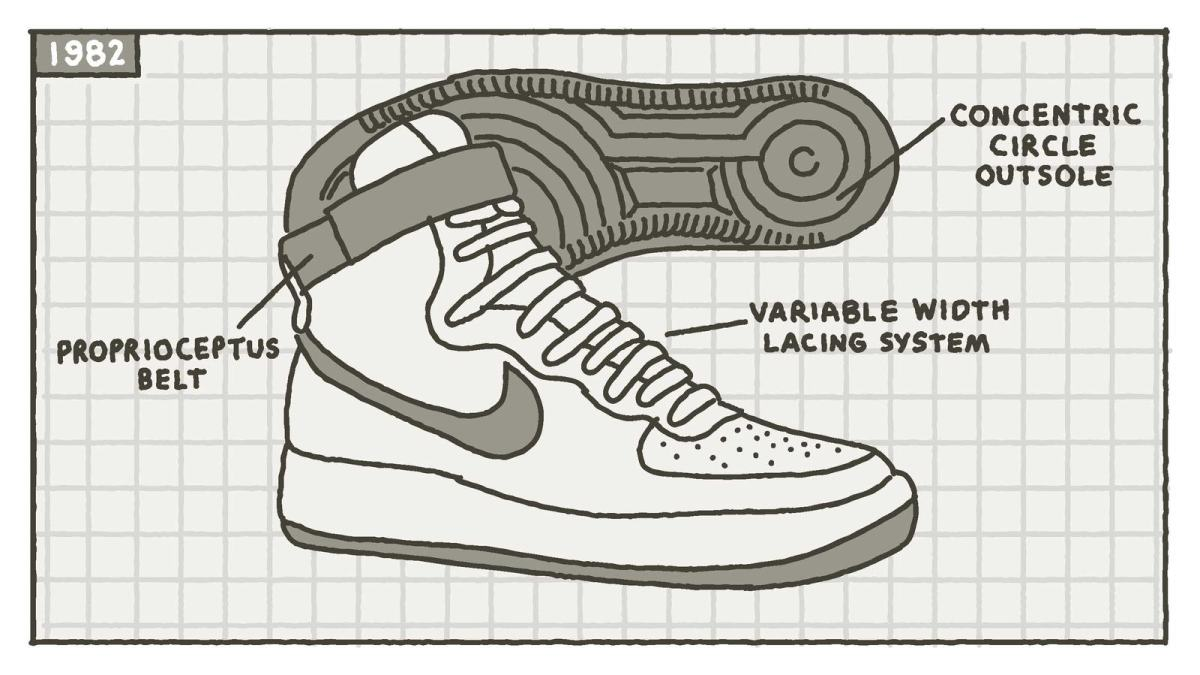 Official Nike Air Force 1 History Page 01 Native 1600